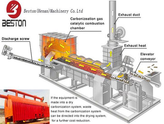 The Working Process of Biochar Pyrolysis Equipment